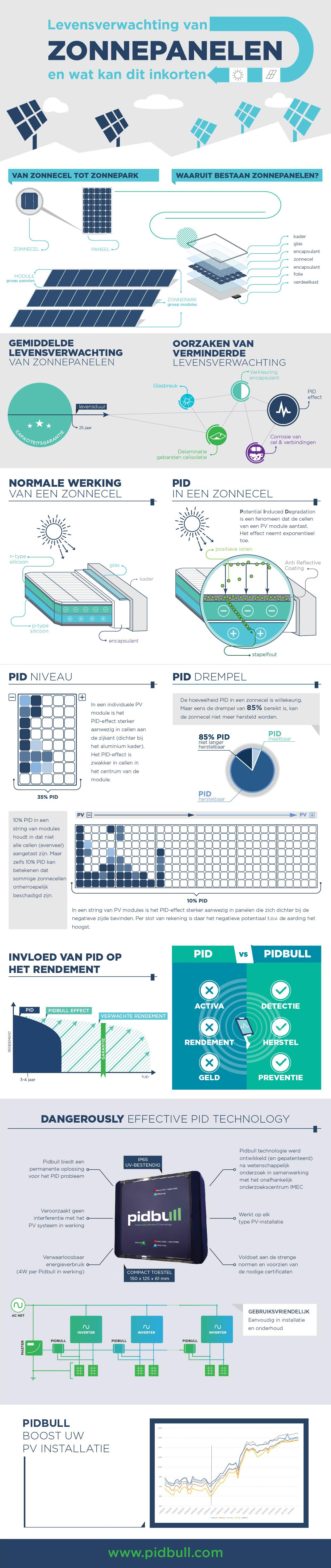 Infografiek Potential Induced Degradation