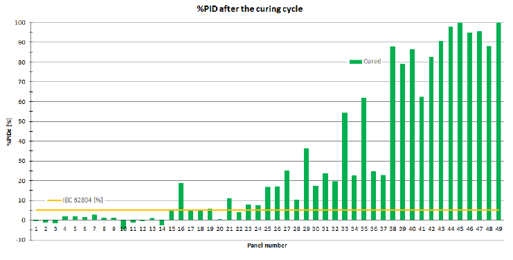 pid-after-curing-cycle